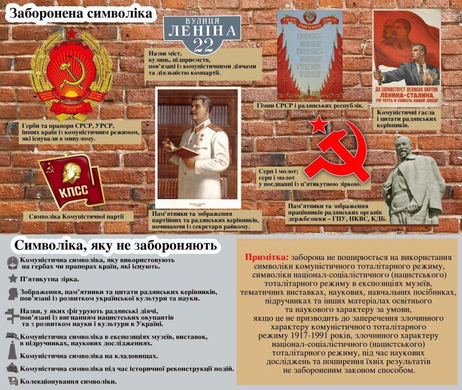 Хочуть заборонити комунізм: що дозволено, а на що – табу
