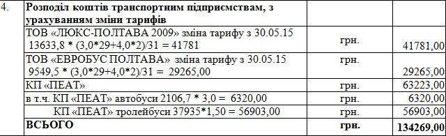 Влада Полтави виділить перевізникам понад сотню тисяч гривень