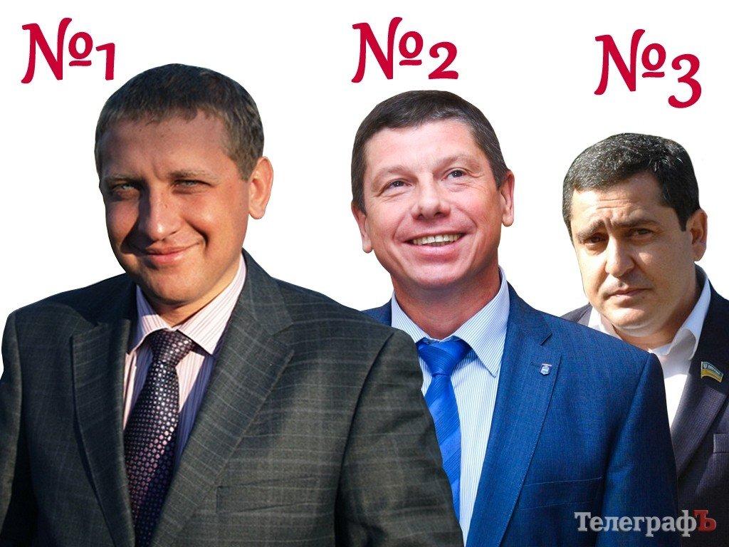 У Кременчуці в другий тур вийшли представники нинішньої влади