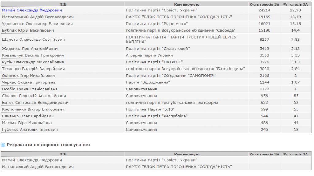ЦВК опублікувала офіційні результати голосування за голову Полтавської міськради