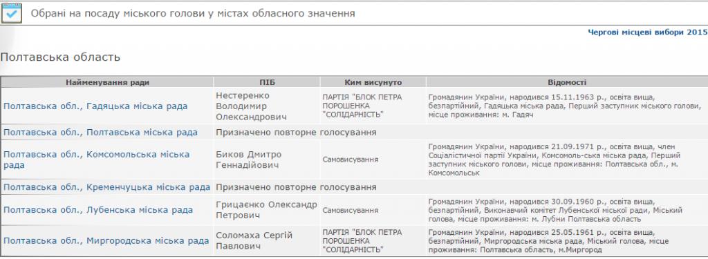 Відомо, хто очолить на Полтавщині міста обласного значення: результати ЦВК