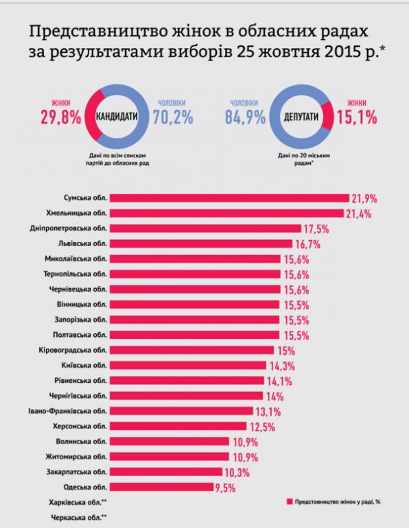 Комітет виборців України оприлюднив ґендерну статистику в обраних обласних радах