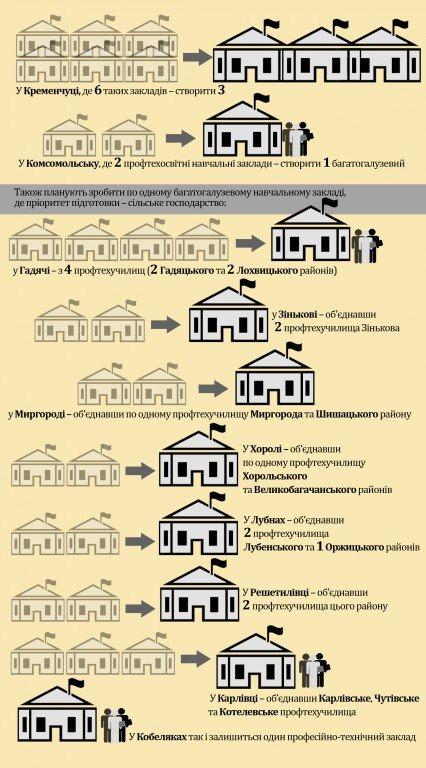 Від імовірного закриття до об'єднання – як на Полтавщині вирішуватимуть долю ПТУ (інфографіка)