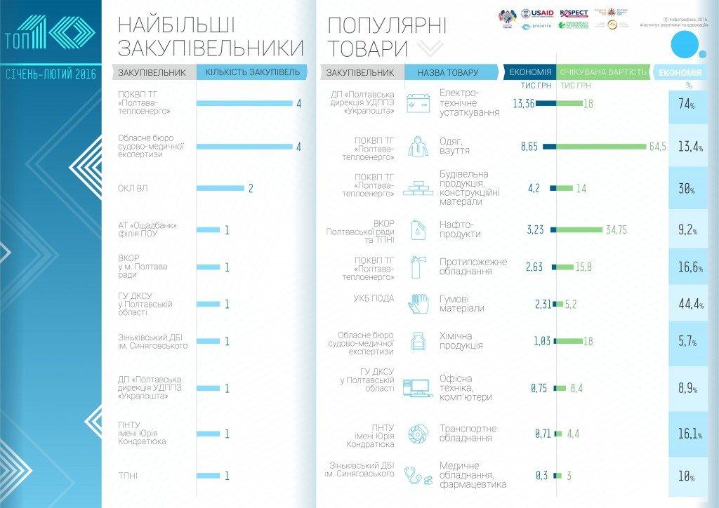 Результати PROZORRO: топ-10 закупівель Полтавщини