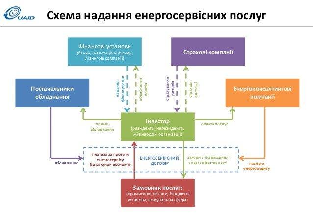В Україні за рахунок інвесторів проведуть енергомодернізацію бюджетних установ
