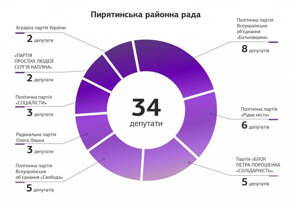 У 151 окрузі більшість депутатів районних рад від БПП