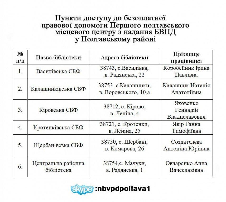 У Полтавському районі надаватимуть безкоштовну правову допомогу: адреси