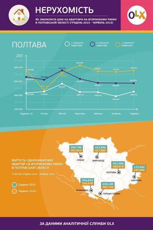 Як змінився ринок вторинного житла на Полтавщині з початку року