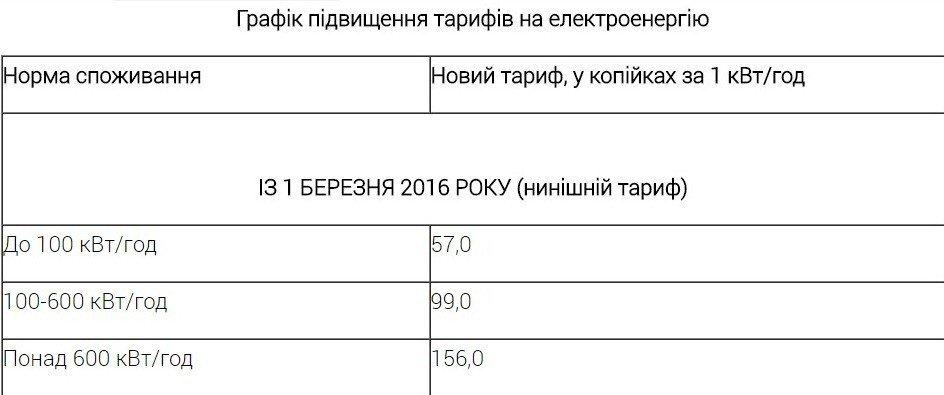 В Україні знову зростуть тарифи на електроенергію
