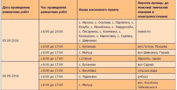 У Полтавському районі вимикатимуть електроенергію: графік з 5 вересня