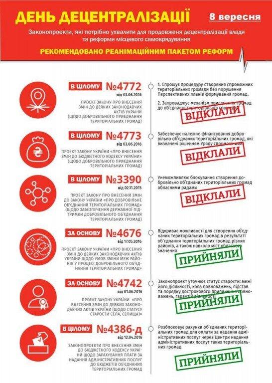 День децентралізації у парламенті: що ухвалили і що відклали (інфографіка)