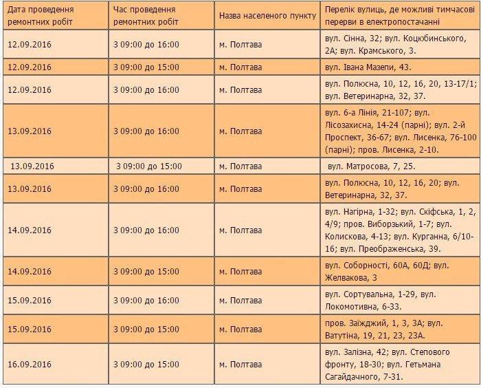 У Полтаві вимикатимуть електроенергію: графік з 12 вересня
