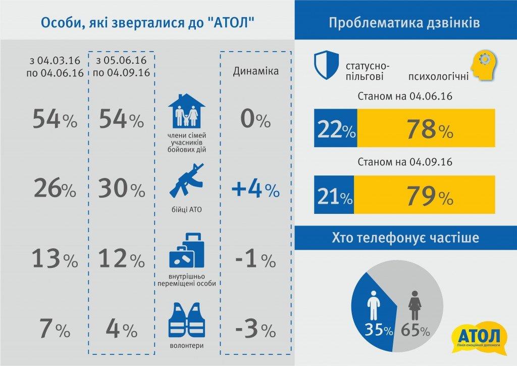 Менше волонтерів, більше бійців АТО: статистика звернень до лінії емоційної допомоги за останні 3 місяці (інфографіка)