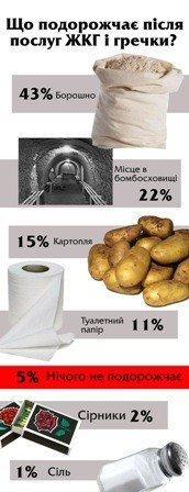 Інфографіка Юлії Деркач
